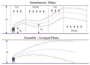 Dados de Dispersão atmosférica